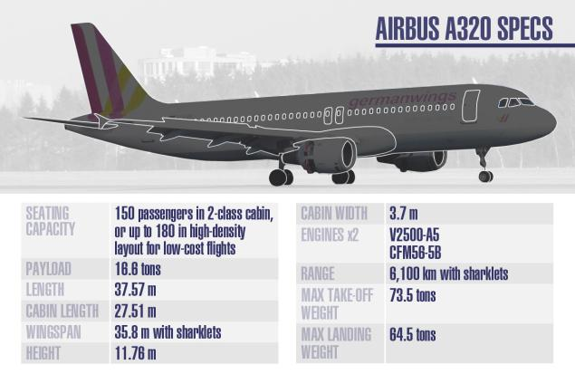 Graphic showing specs for Airbus A320