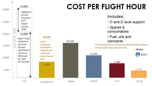 cost janes Why The F 35 Is The Wrong Choice for Canada  Part 2